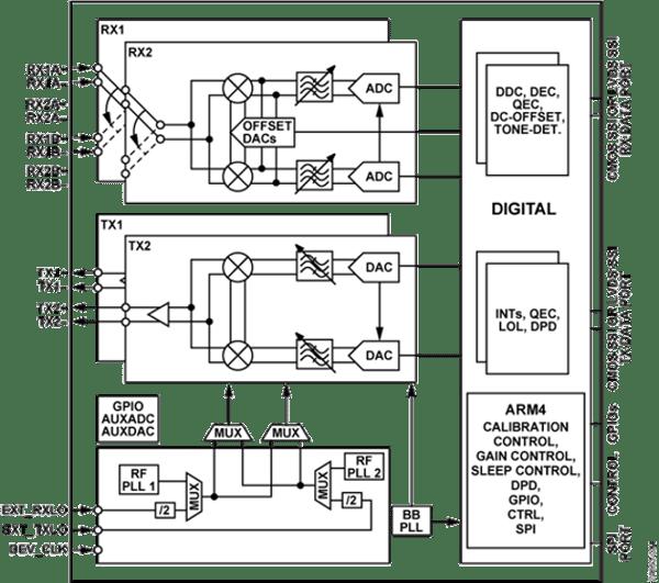 ADRV9002 block diagram