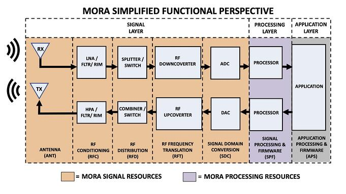 MORA Simplified Functional Perspective